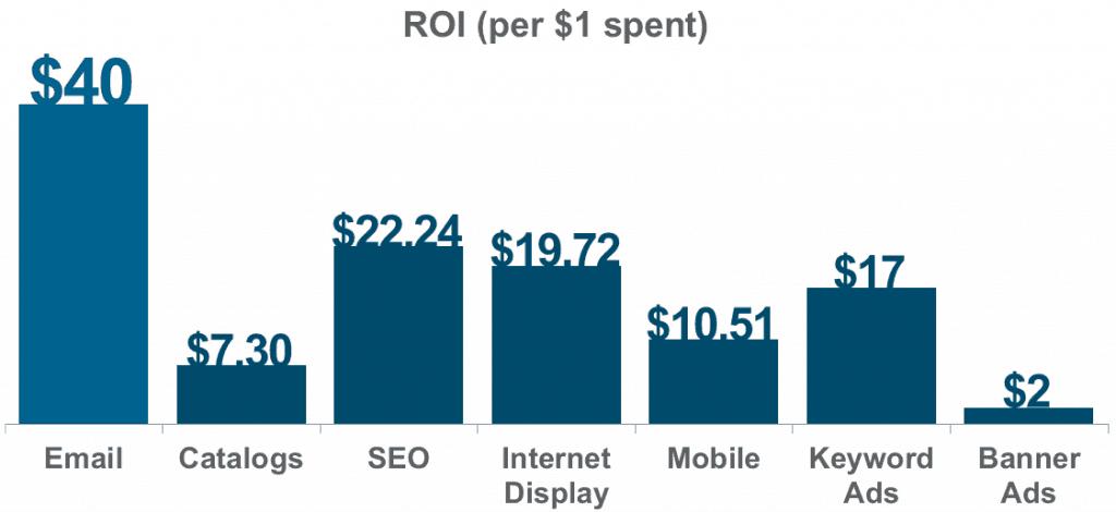 email marketing risultati roi